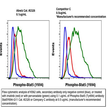 Purified anti-phospho-Stat5 (Tyr694) (G11) rabbit mAb